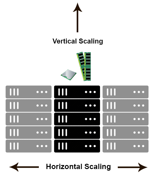 scaling-horizontally-and-vertically.png