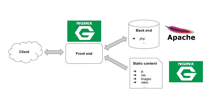 nginxwithapache.png